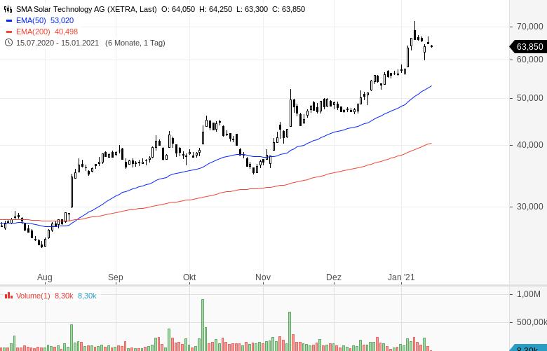 Momentum-Raketen-Diese-Aktien-steigen-stark-Chartanalyse-Oliver-Baron-GodmodeTrader.de-12