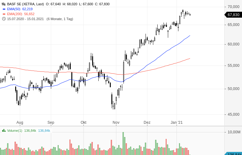 Momentum-Raketen-Diese-Aktien-steigen-stark-Chartanalyse-Oliver-Baron-GodmodeTrader.de-14