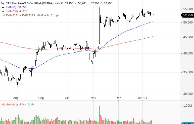 Momentum-Raketen-Diese-Aktien-steigen-stark-Chartanalyse-Oliver-Baron-GodmodeTrader.de-15