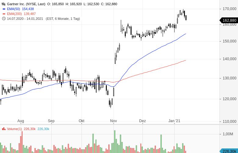 Momentum-Raketen-Diese-Aktien-steigen-stark-Chartanalyse-Oliver-Baron-GodmodeTrader.de-16