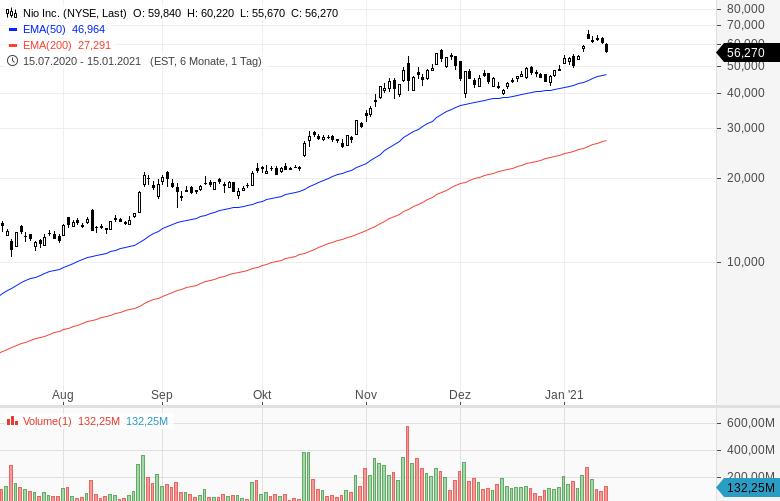 Welche Aktien Jetzt Kaufen April 2021