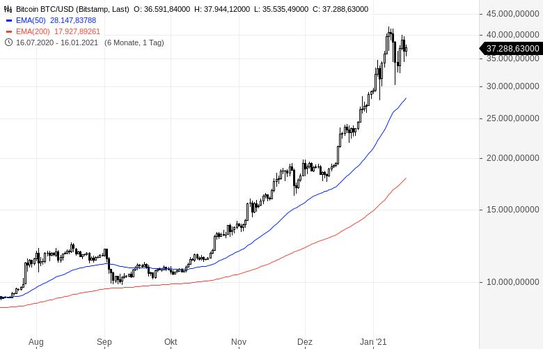 Allen-Warnungen-zum-Trotz-Darum-sollten-Sie-in-Kryptowährungen-investieren-Kommentar-Sascha-Huber-GodmodeTrader.de-1