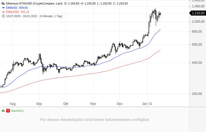 Allen-Warnungen-zum-Trotz-Darum-sollten-Sie-in-Kryptowährungen-investieren-Kommentar-Sascha-Huber-GodmodeTrader.de-2