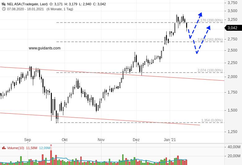 NEL-PLUG-POWER-Anleger-nehmen-Gewinne-mit-Ist-der-Hype-vorbei-Chartanalyse-Rene-Berteit-GodmodeTrader.de-4
