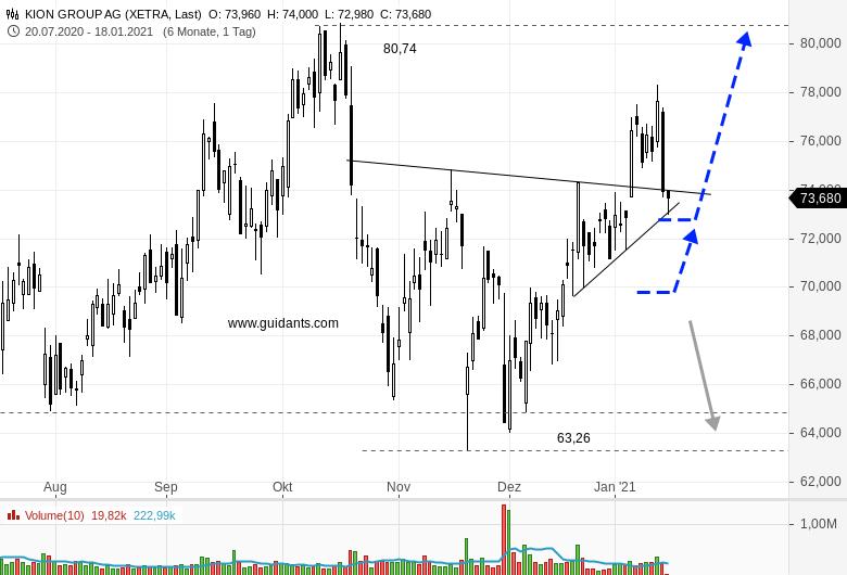 KION-Aktie-auf-Kauf-oder-Verkaufsniveau-Chartanalyse-Rene-Berteit-GodmodeTrader.de-2