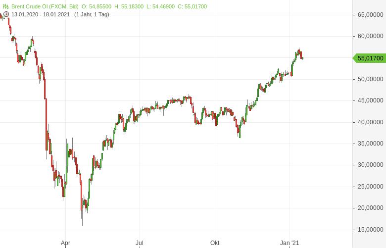 Brent-Ölpreis-Wankt-die-50-Dollar-Marke-wieder-Bernd-Lammert-GodmodeTrader.de-1