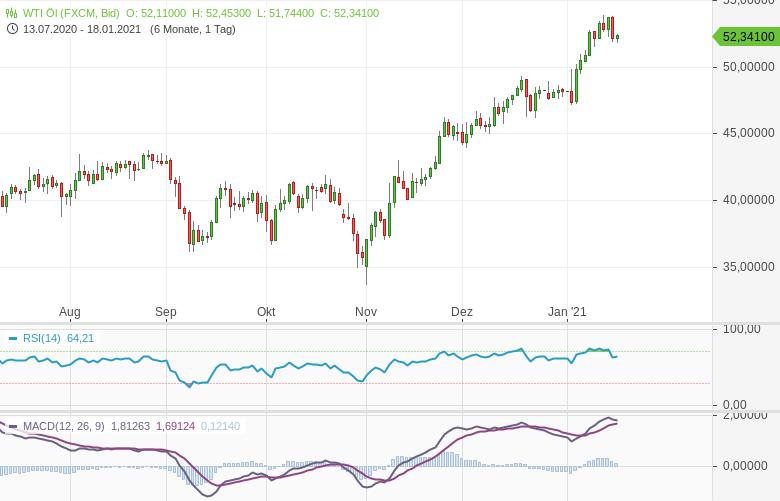 Brent-Ölpreis-Wankt-die-50-Dollar-Marke-wieder-Bernd-Lammert-GodmodeTrader.de-2