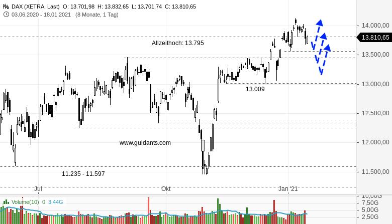 DAX-am-Mittag-Leichter-Optimismus-bei-Anlegern-Rene-Berteit-GodmodeTrader.de-1