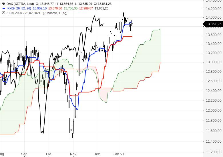Alle-wichtigen-Märkte-im-Ichimoku-Check-Chartanalyse-Oliver-Baron-GodmodeTrader.de-1