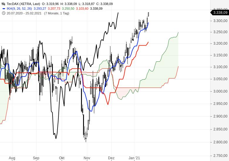 Alle-wichtigen-Märkte-im-Ichimoku-Check-Chartanalyse-Oliver-Baron-GodmodeTrader.de-2