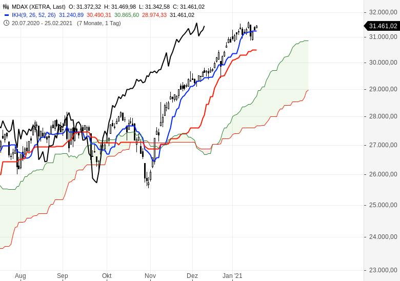 Alle-wichtigen-Märkte-im-Ichimoku-Check-Chartanalyse-Oliver-Baron-GodmodeTrader.de-3