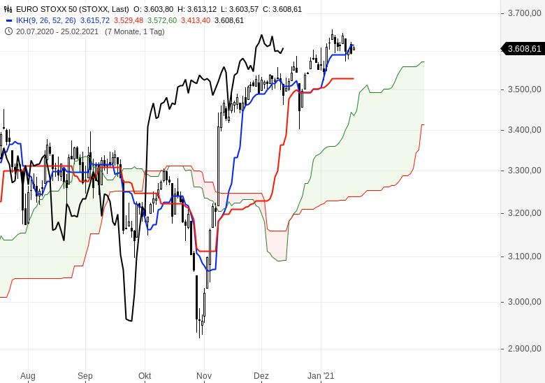 Alle-wichtigen-Märkte-im-Ichimoku-Check-Chartanalyse-Oliver-Baron-GodmodeTrader.de-4