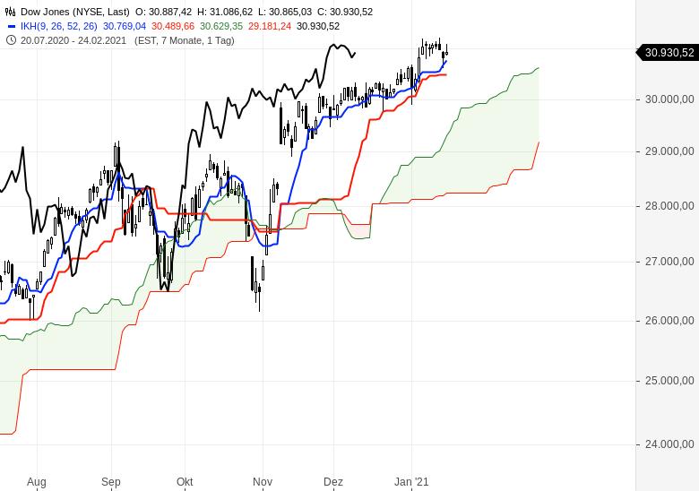 Alle-wichtigen-Märkte-im-Ichimoku-Check-Chartanalyse-Oliver-Baron-GodmodeTrader.de-5