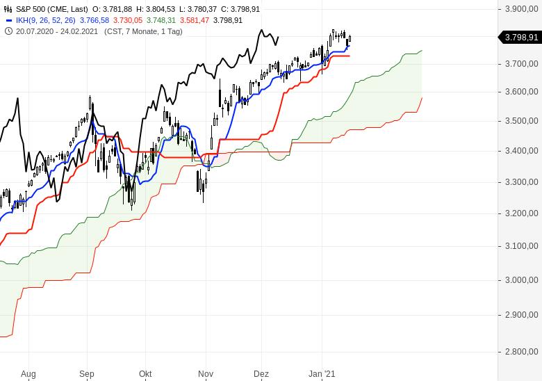 Alle-wichtigen-Märkte-im-Ichimoku-Check-Chartanalyse-Oliver-Baron-GodmodeTrader.de-6