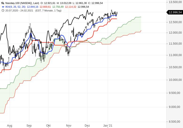 Alle-wichtigen-Märkte-im-Ichimoku-Check-Chartanalyse-Oliver-Baron-GodmodeTrader.de-7