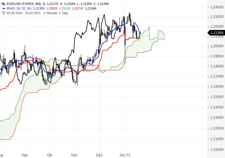 Alle-wichtigen-Märkte-im-Ichimoku-Check-Chartanalyse-Oliver-Baron-GodmodeTrader.de-8