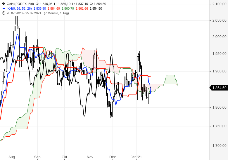 Alle-wichtigen-Märkte-im-Ichimoku-Check-Chartanalyse-Oliver-Baron-GodmodeTrader.de-9