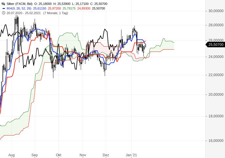 Alle-wichtigen-Märkte-im-Ichimoku-Check-Chartanalyse-Oliver-Baron-GodmodeTrader.de-10