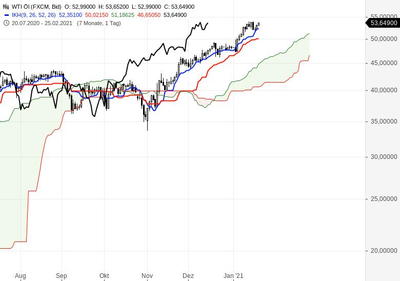Alle-wichtigen-Märkte-im-Ichimoku-Check-Chartanalyse-Oliver-Baron-GodmodeTrader.de-11