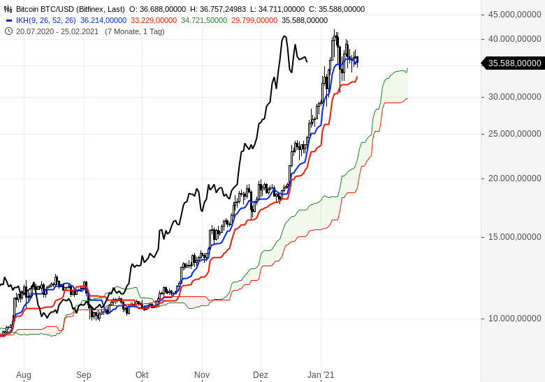 Alle-wichtigen-Märkte-im-Ichimoku-Check-Chartanalyse-Oliver-Baron-GodmodeTrader.de-12