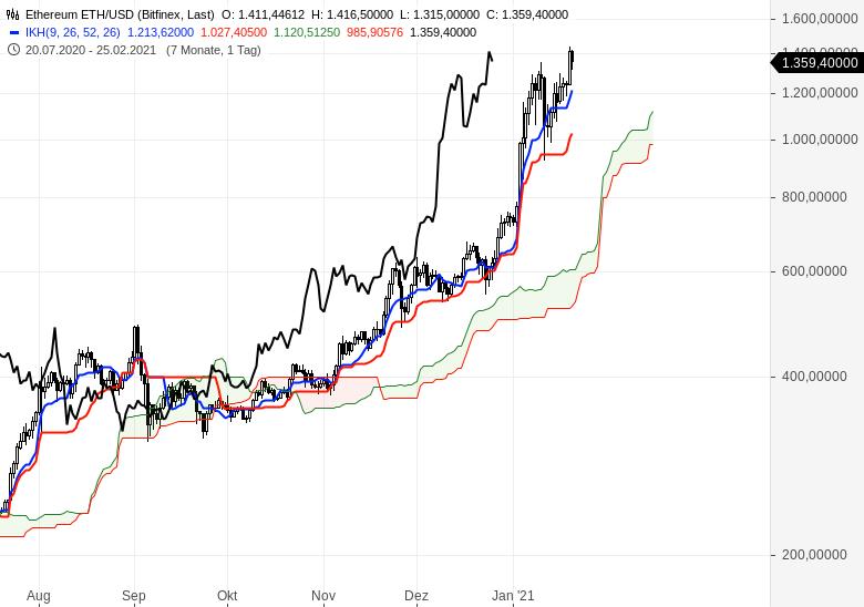 Alle-wichtigen-Märkte-im-Ichimoku-Check-Chartanalyse-Oliver-Baron-GodmodeTrader.de-13