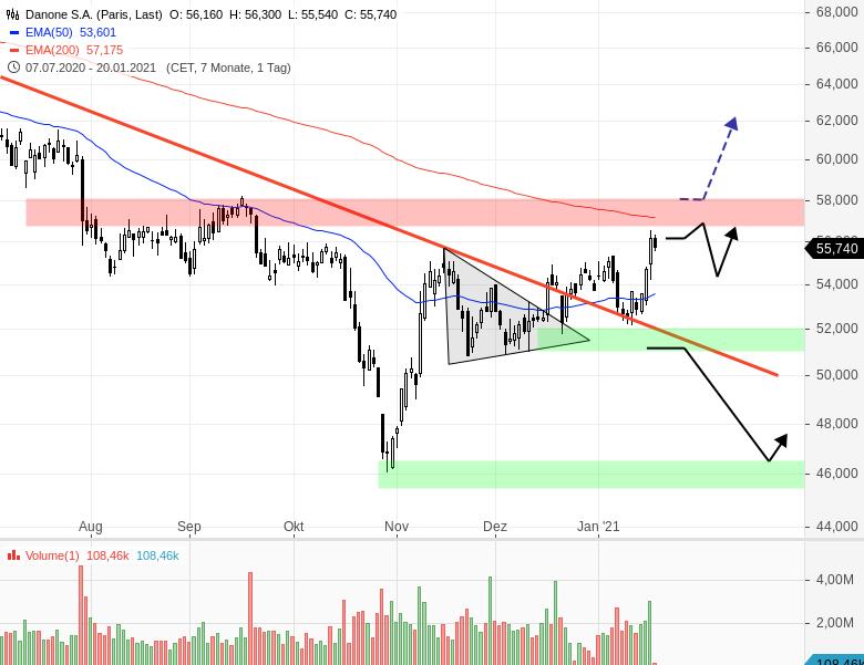 DANONE-Aktie-zieht-nach-erneutem-Pullback-an-Chartanalyse-Henry-Philippson-GodmodeTrader.de-1