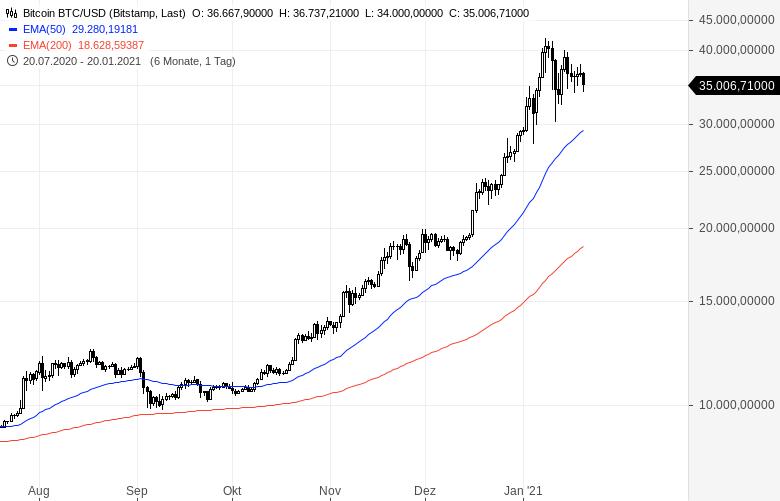 Kann-der-Bitcoin-Kurs-auf-Null-fallen-Kommentar-Clemens-Schmale-GodmodeTrader.de-1
