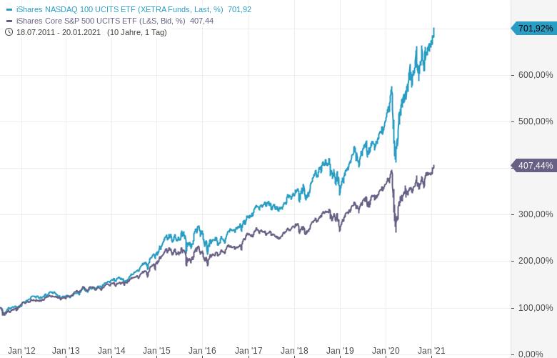 Diese-ETFs-schlagen-den-Markt-um-Längen-Chartanalyse-Oliver-Baron-GodmodeTrader.de-1
