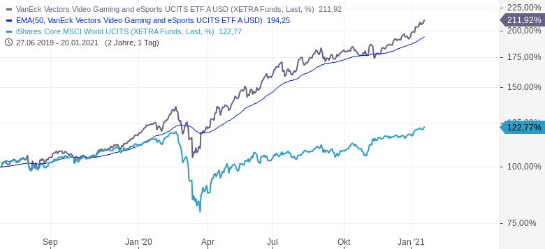 Diese-ETFs-schlagen-den-Markt-um-Längen-Chartanalyse-Oliver-Baron-GodmodeTrader.de-3