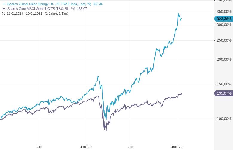 Diese-ETFs-schlagen-den-Markt-um-Längen-Chartanalyse-Oliver-Baron-GodmodeTrader.de-4