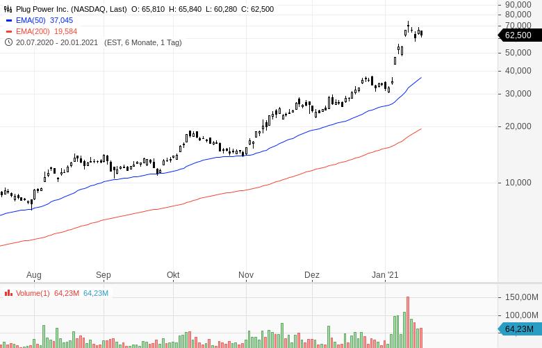 Momentum-Raketen-Diese-Aktien-steigen-stark-Chartanalyse-Oliver-Baron-GodmodeTrader.de-1
