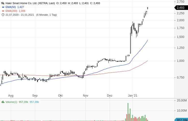Momentum-Raketen-Diese-Aktien-steigen-stark-Chartanalyse-Oliver-Baron-GodmodeTrader.de-2