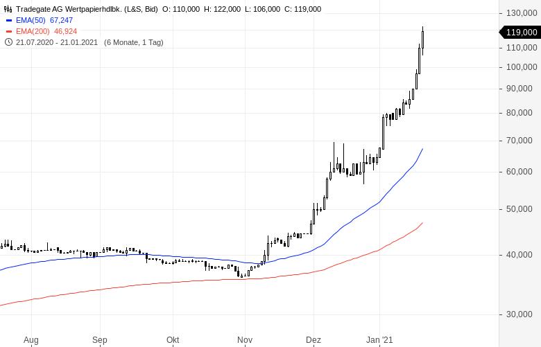 Momentum-Raketen-Diese-Aktien-steigen-stark-Chartanalyse-Oliver-Baron-GodmodeTrader.de-3