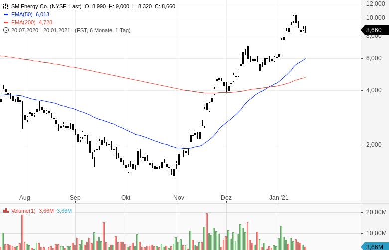Momentum-Raketen-Diese-Aktien-steigen-stark-Chartanalyse-Oliver-Baron-GodmodeTrader.de-4