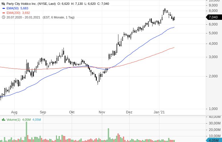 Momentum-Raketen-Diese-Aktien-steigen-stark-Chartanalyse-Oliver-Baron-GodmodeTrader.de-5