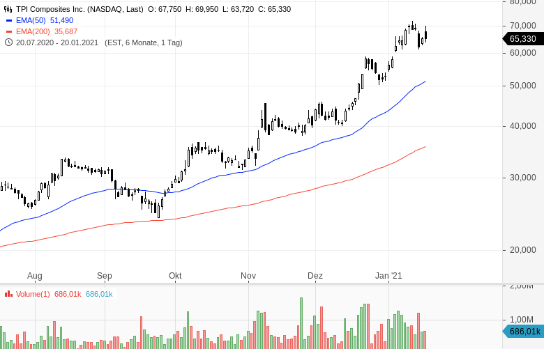 Momentum-Raketen-Diese-Aktien-steigen-stark-Chartanalyse-Oliver-Baron-GodmodeTrader.de-7