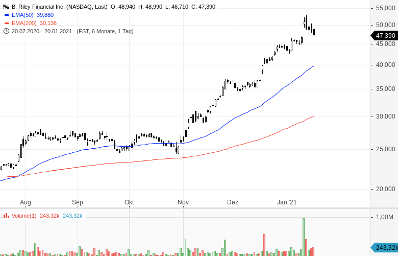 Momentum-Raketen-Diese-Aktien-steigen-stark-Chartanalyse-Oliver-Baron-GodmodeTrader.de-9