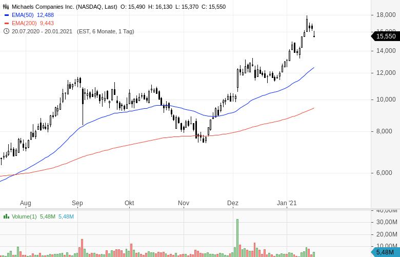 Momentum-Raketen-Diese-Aktien-steigen-stark-Chartanalyse-Oliver-Baron-GodmodeTrader.de-10