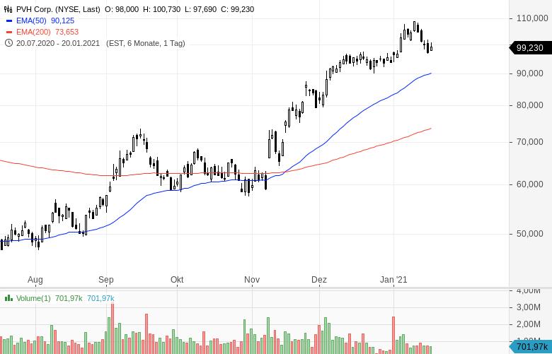 Momentum-Raketen-Diese-Aktien-steigen-stark-Chartanalyse-Oliver-Baron-GodmodeTrader.de-11