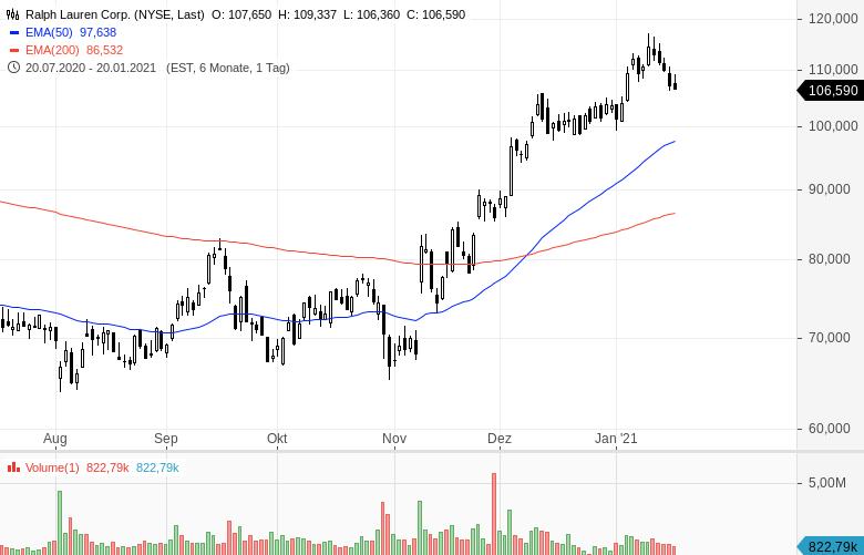 Momentum-Raketen-Diese-Aktien-steigen-stark-Chartanalyse-Oliver-Baron-GodmodeTrader.de-13