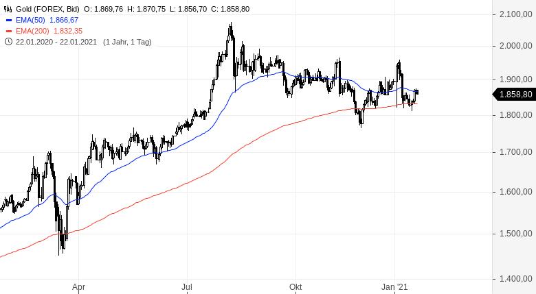 Warum-der-Goldpreis-nicht-mehr-steigt-Kommentar-Oliver-Baron-GodmodeTrader.de-1