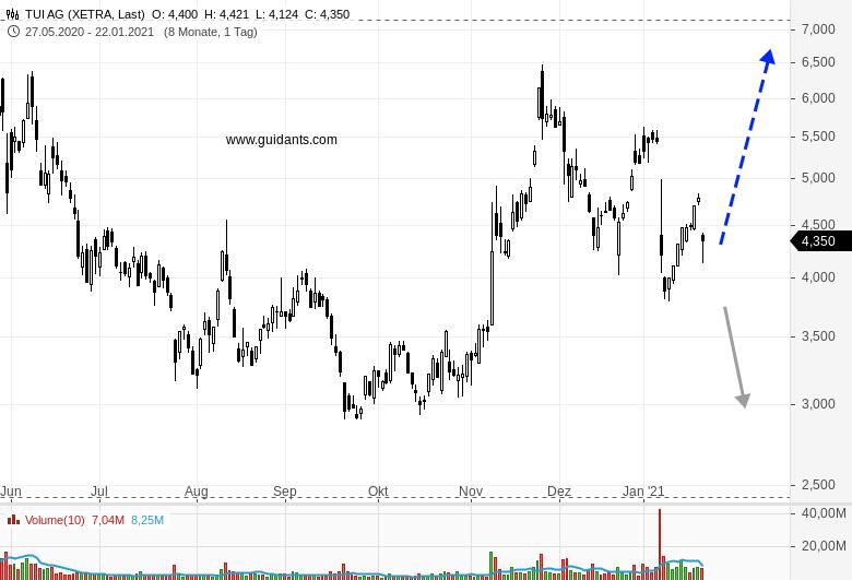 TUI-Aktie-wird-heute-stark-verkauft-Chartanalyse-Rene-Berteit-GodmodeTrader.de-1