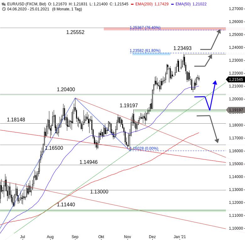 EUR-USD-Aufwärtstrend-vor-Bewährungsprobe-Chartanalyse-Thomas-May-GodmodeTrader.de-1