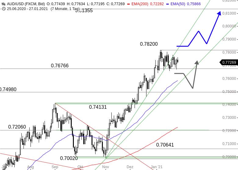 AUD-USD-Countdown-zum-nächsten-Kaufsignal-Chartanalyse-Thomas-May-GodmodeTrader.de-1