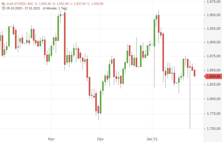 Gold-vor-Fed-Zinsentscheid-schwächer-Tomke-Hansmann-GodmodeTrader.de-1