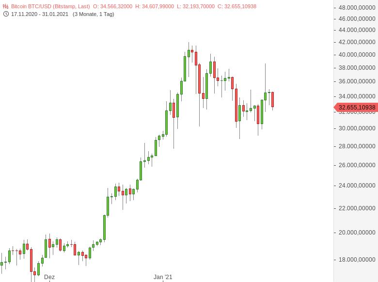 godmode trader bitcoin)