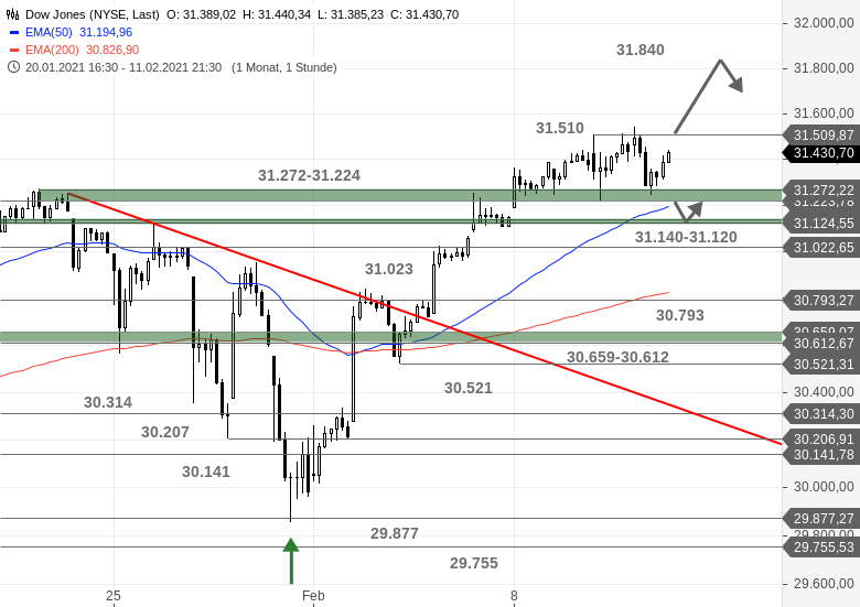 US-Ausblick-Dow-Jones-mit-zweitem-Standbein-Chartanalyse-Bastian-Galuschka-GodmodeTrader.de-1