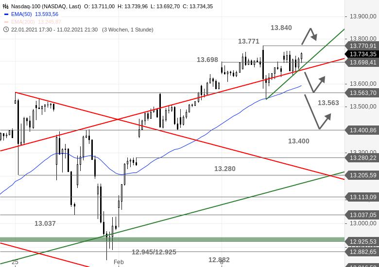US-Ausblick-Dow-Jones-mit-zweitem-Standbein-Chartanalyse-Bastian-Galuschka-GodmodeTrader.de-2