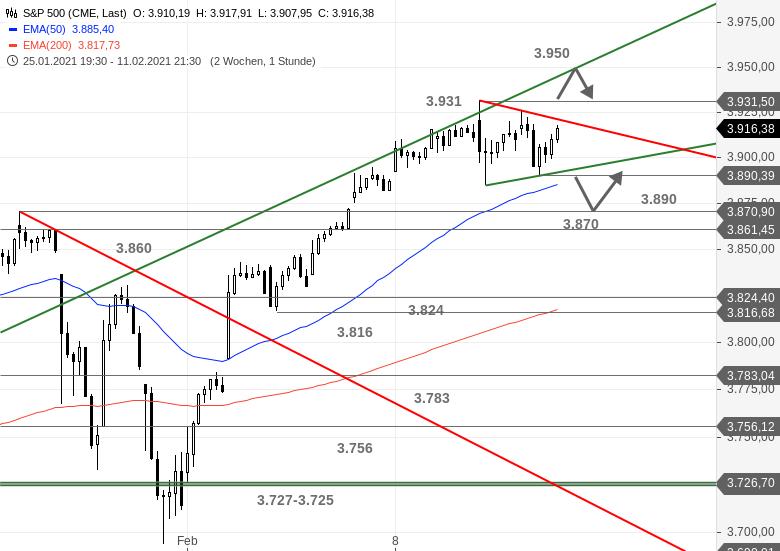 US-Ausblick-Dow-Jones-mit-zweitem-Standbein-Chartanalyse-Bastian-Galuschka-GodmodeTrader.de-3