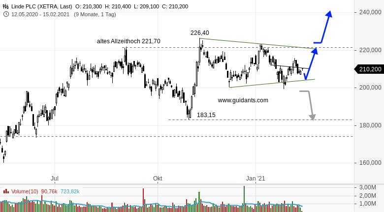 Ideas-Aktien-Check-Linde-PLC-und-BMW-Rene-Berteit-GodmodeTrader.de-1